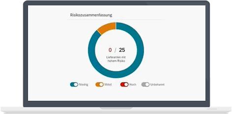 Dashboard Lieferantenmanagement